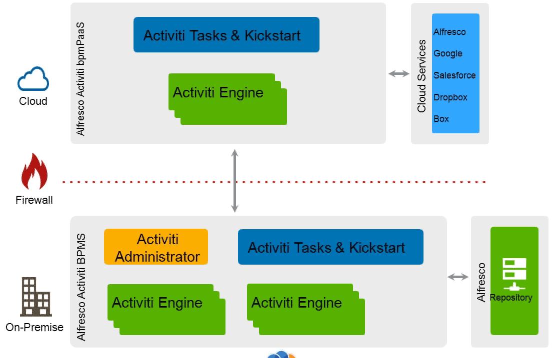 Archi_Activiti_full