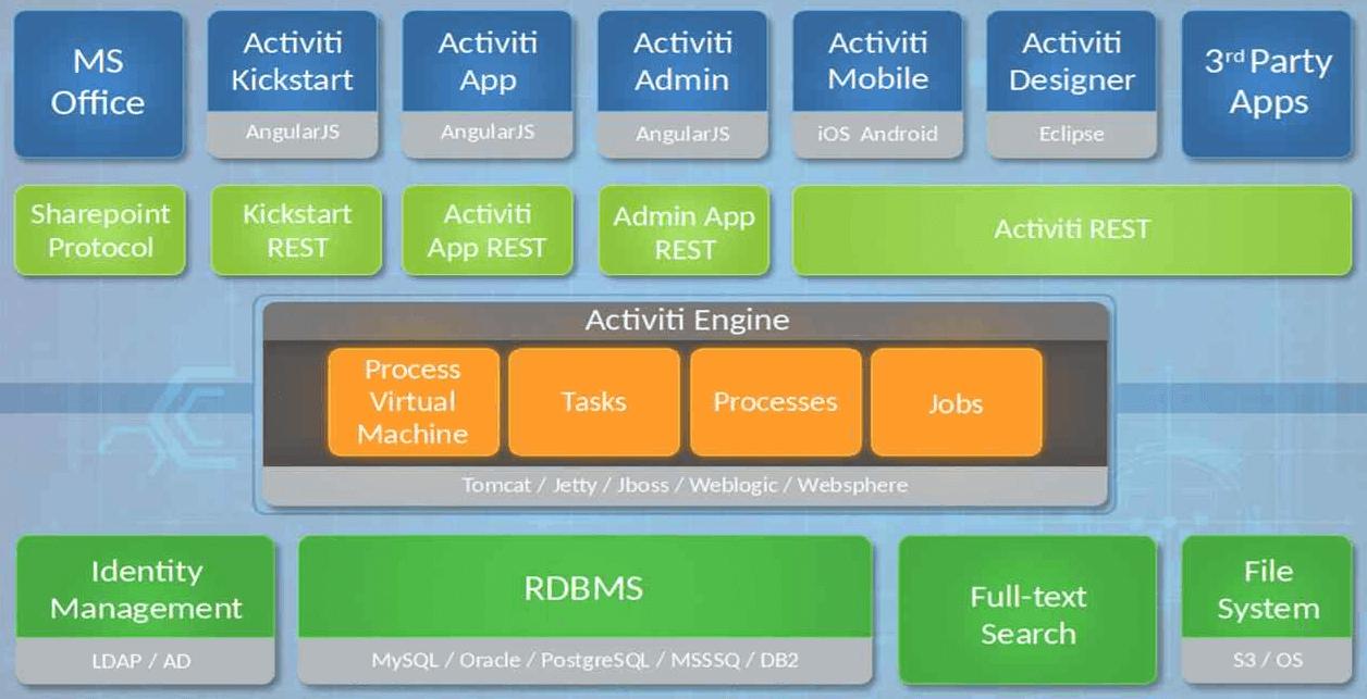 Architecture_globale_Activiti