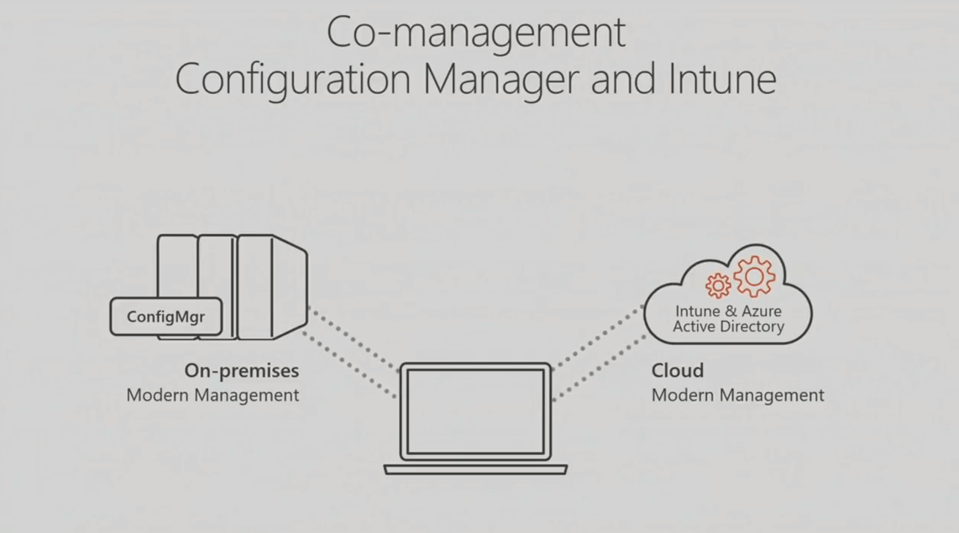 Texte de remplacement généré par une machine : Co-management Configuration Manager and Intune ConfigMgr On-premises Modern Management Intune & Azure Active Directory Cloud Modern Management