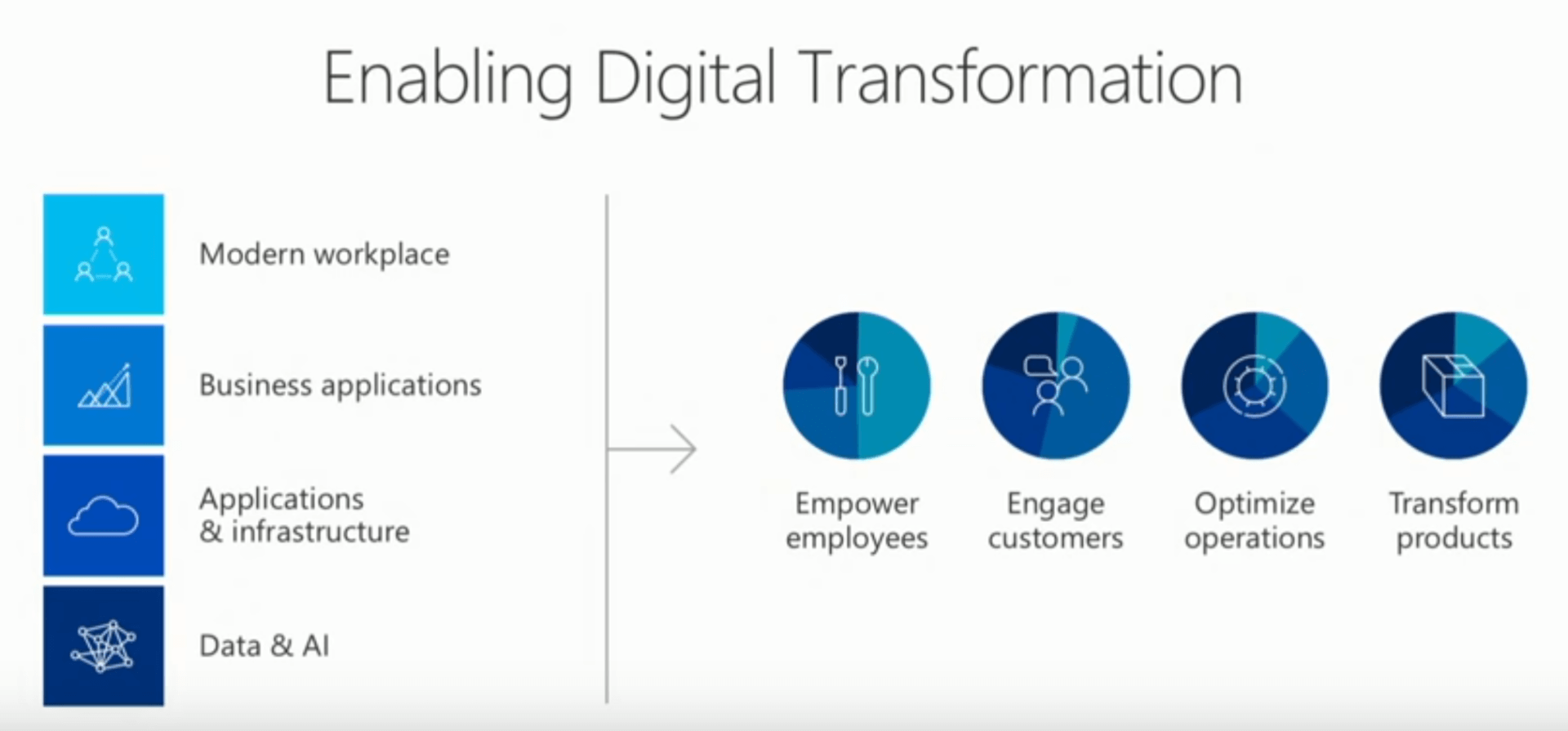 Texte de remplacement généré par une machine : Enabling Digital Transformation Modern workplace Business applications Applications & infrastructure Data & Al coco Transform products Empower employees Engage customers Optimize operations