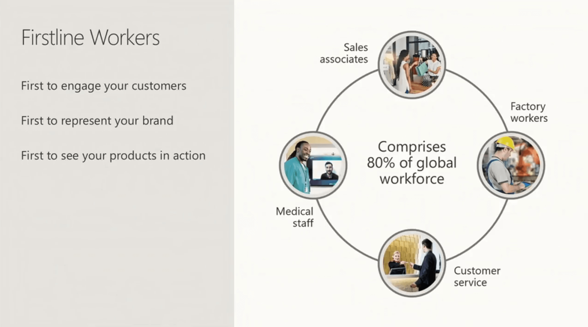 Texte de remplacement généré par une machine: Firstline Workers First to engage your customers First to represent your brand First to see your products in action Sales associates Factory workers Medical staff Comprises 80% of global workforce Customer service