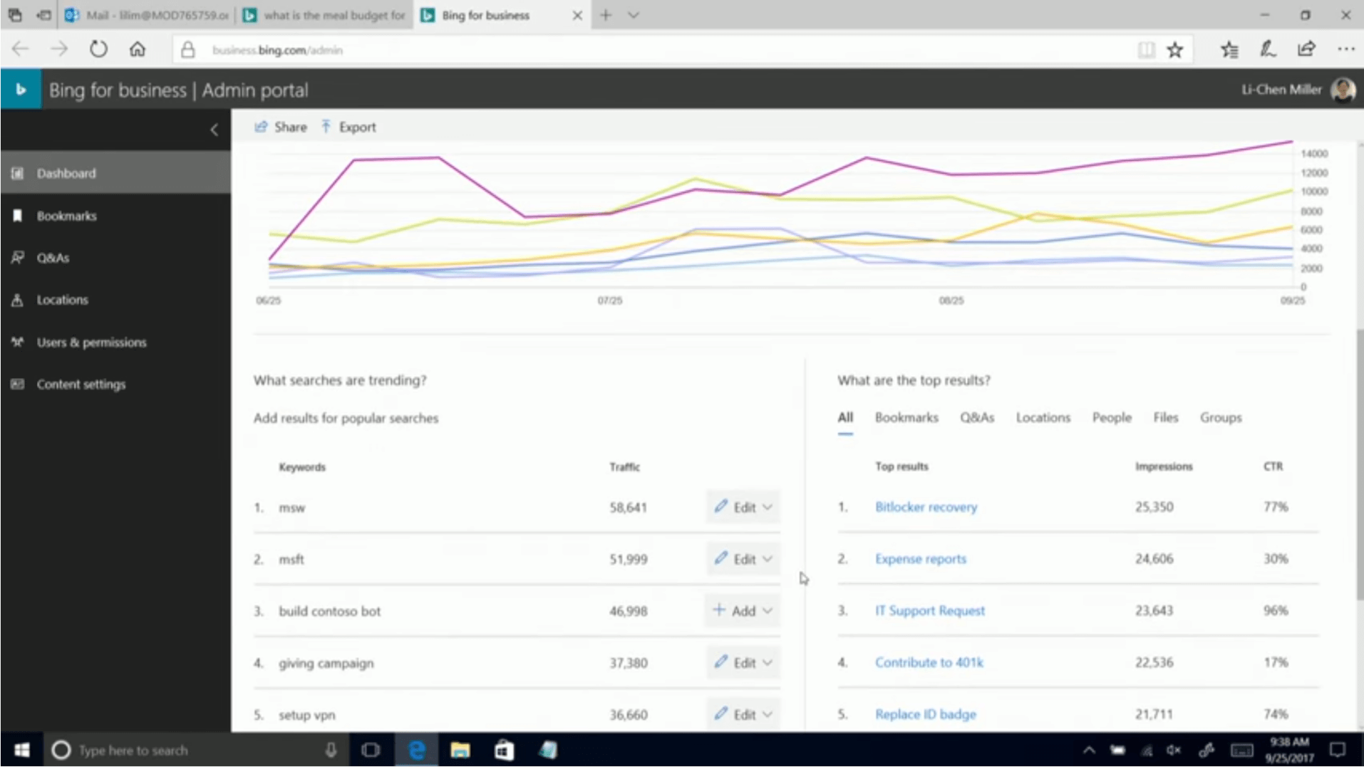 """Texte de remplacement généré par une machine: ihmOM0076S7S9.t* Bing for business I Admin portal Share Bing x f Export (Wiboard Q&As uxatons us«s & C'Y'tent What searches are trending? Add results populat searches msw 2. msft tXJild contoso bot campaW1 setup W""""at age the top tes'/ts? Grmsps 51999 46998 37.380 All 2. 3. 4. S. Bookmarks Q&As recovery Expense reports II Support Roquest Contribute to Replace 10 badge 24606 2160 22.536 e Type hete to search"""
