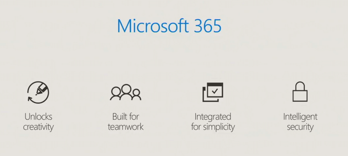 Texte de remplacement généré par une machine : Microsoft 365 Unlocks creativity AQA Built for teamwork Integrated for simplicity Intelligent security