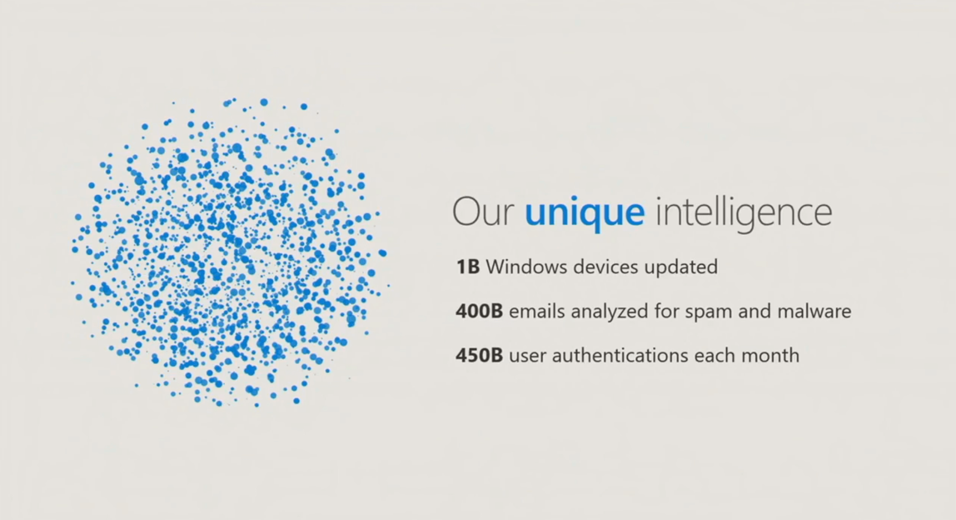 Texte de remplacement généré par une machine : Our unique intelligence IB Windows devices updated 400B emails analyzed for spam and malware 450B user authentications each month