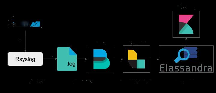 Vue d'ensemble de la plateforme de logs