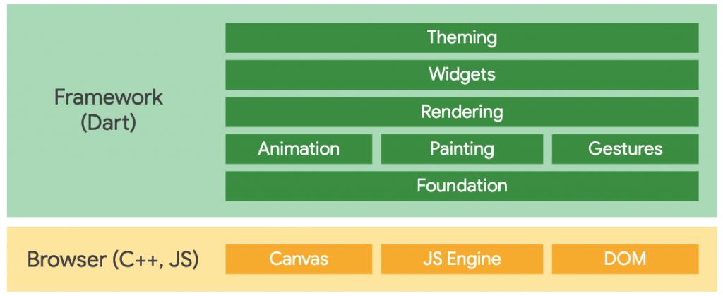 Flutter for web architecture